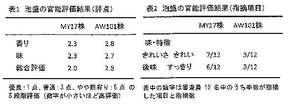 MY17表1.2